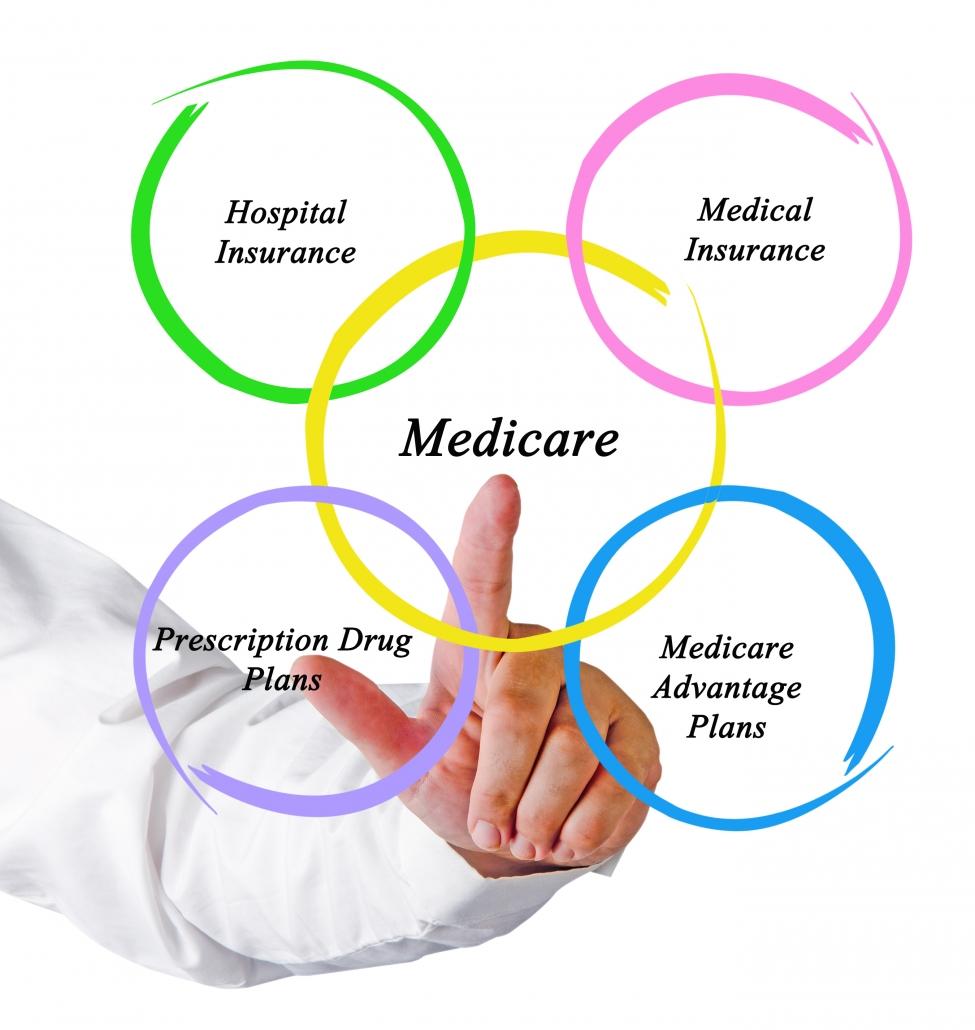 Medicare HMO/PPO