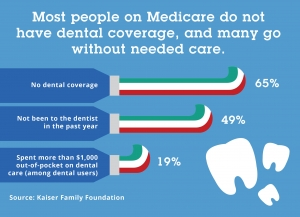 Costs Without Dental Insurance